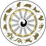 Резултат с изображение за китайски зодиак