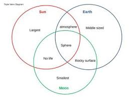 Earth Moon Venn Diagram Image Result For Venn Diagram Comparing Sun Earth And Moon