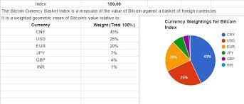 A Bitcoin Currency Basket Index Bambouclub Medium