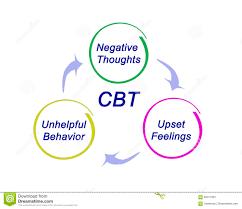 Cbt Behavior Chart Cbt Diagram Stock Illustration Illustration Of Unhelpful
