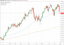 Trade Of The Day For August 5 2019 Nike Inc Nke