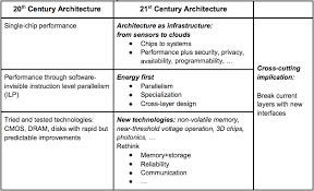 architecture of computer. computer architectureu0027s past and future architecture of d
