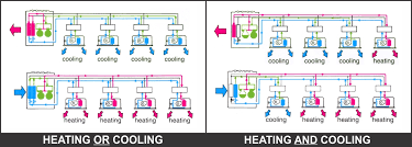 vrf flow diagram auto electrical wiring diagram \u2022 Dual Pump Piping Diagram is a variable refrigerant flow system the right choice for your rh fraserengineering com variable refrigerant flow systems diagram pipe flow diagram