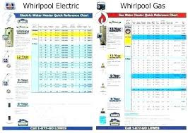 Tankless Water Heater Size Chart Electric Water Heater Sizes Sweetamber Co