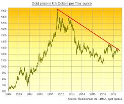Gold Price Interactive Chart Gold Price Chart Live Spot Gold Rates Gold Price Per Ounce