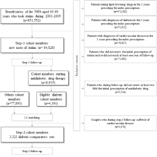 Flow Chart Of Selection Of The Cohorts Footnote Nhs