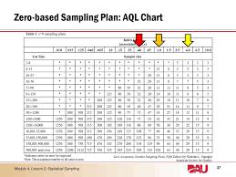 C 0 Aql Sampling Plan Table Elcho Table