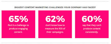 Content Marketing 25 Clever Content Marketing Examples With Amazing Results
