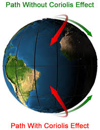 what is the coriolis effect for kids. coriolis effect what is the for kids by kidsgeo.com