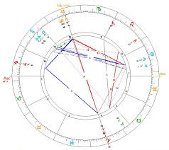 two big discoveries about the truth of chiron starwheel and here is the vedic chart for the moment of the discovery of chiron the vedic astrology computer program can not actually show chiron but chiron is at 9