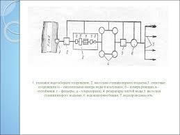 Технологические процессы водоотведения и очистки сточных вод в ООО   1 головное водозаборное сооружение 2 насосная станция первого подъема 3 очистные