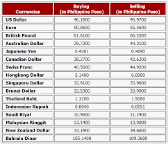 Forex Exchange Live Rates Currency Converter Free Live