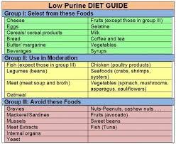 Diet Chart For Gout Arthritis Gout Diet Low In Purine Gout Diet Purine Diet Gout Recipes