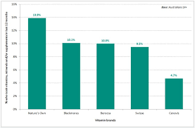 Vitamin Consumption Chart Natures Own Australias Own Favourite Vitamin Brand Roy