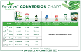 Thm Sweetener Conversion Chart Swerve 70 Exhaustive Xylitol Or Stevia Conversion Chart