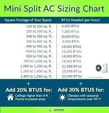 Room Air Conditioner Size Calculator Ad4 Co