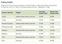 Alaska Air Redemption Chart Get A First Class Ticket To India For 1 182 50 Or Less When