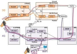 lte architecture diagram nil voice over lte lte pinterest sprint cell towers near me at Sprint Network Diagram