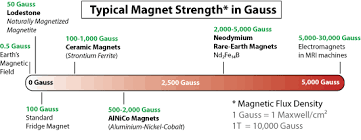 N50 Neodymium Bar Magnet 50x10x5mm By Xump Com