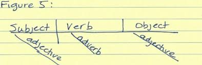 this old grammar trick still works  how to diagram a sentence    if you really want to live on the edge  you can diagram an imperative sentence   and understood subject  such as  go away  or you can diagram a question