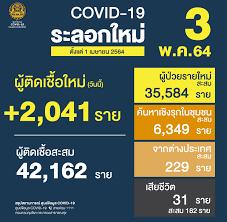 ศูนย์ข้อมูล COVID-19 - 🇹🇭 สถานการณ์การติดเชื้อ COVID-19 ในประเทศ (ตั้งแต่  1 เมษายน) 🗓 ข้อมูลวันจันทร์ที่ 3 พฤษภาคม 2564 😖 ผู้ป่วยรายใหม่ 2,041 ราย  😷 ผู้ป่วยยืนยันสะสม 42,162 ราย 😭 เสียชีวิตสะสม 182 ราย  #ศูนย์บริหารสถานการณ์โควิด19 #ศูนย์ข้อมูล ...