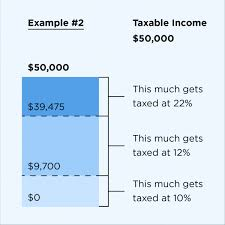 Payroll Tax Calculator Texas 2015 2019 2020 Federal Income Tax Brackets And Tax Rates Nerdwallet
