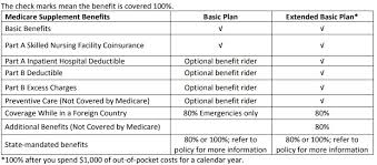 Best Medicare Supplement Plans In Minnesota For 2020