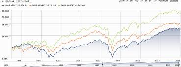 How Does Dfa Compare To Vanguard Assetbuilder Knowledge