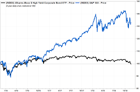 U S Investment Grade Corporate Bonds Now Riskier Than