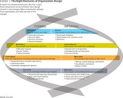 Org Chart Rules 10 Principles Of Organization Design