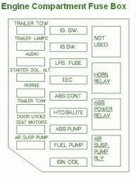 ford fusebox diagram 1990 ford crown victoria fuse box diagram 1990 ford crown victoria fuse box diagram