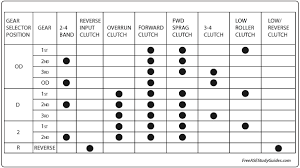 Automatic Transmission Clutch And Band Charts