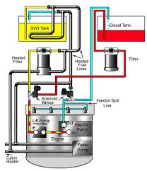 Cooking Oil Conversion Chart Vegburner
