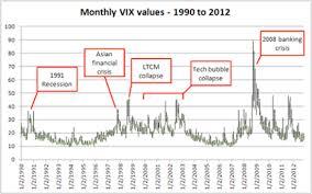 Vix Chart 2015 The Stock Market Hot Potato Volatility The Vix And You