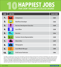 happiest jobs that don t require a degree business insider see also the 20 highest paying jobs that don t require a college degree