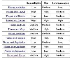 Pisces Compatibility Chart With Other Signs Pisces Compatibility With Other Signs