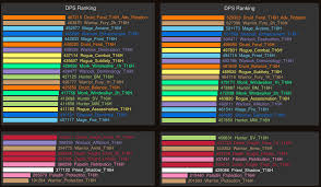 Wow Legion Dps Charts Rerolling Who Does Best Single Target Dps World Of