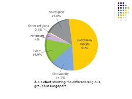 Singapore Religion Chart Chapter 5 Challenges To Racial Harmony