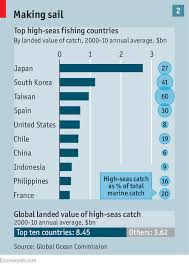Improving The Ocean Getting Serious About Overfishing