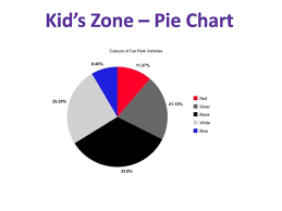 Kids Zone Pie Chart Free Online Graph And Chart Makers