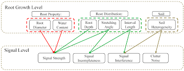 Tree Root Depth Chart Remote Sensing Free Full Text Tree Root Automatic