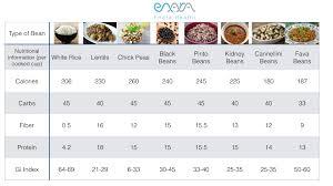 Enara Healths Bean Comparison Chart Enara Health Where
