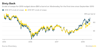 Oil Rally Prices For 2019 Matter More For Crudes Outlook