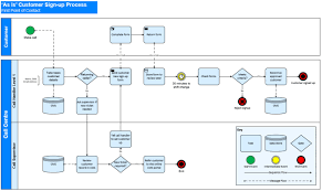 Map And Improve Your Process