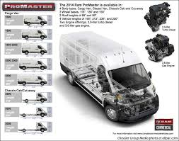 Ram ProMaster - the big van based on the Fiat Ducato