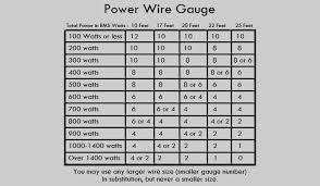 Wire Gauge Amps Online Charts Collection
