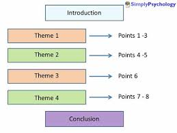 essay writing guide for psychology students simply psychology essay structure example