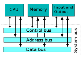 Computer Bus Speed Chart System Bus Wikipedia
