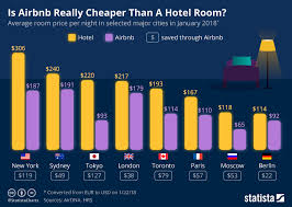 Chart Is Airbnb Really Cheaper Than A Hotel Room Statista