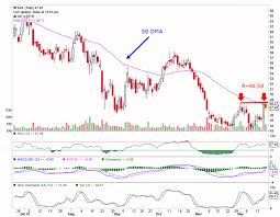 Sail Share Price Technical Analysis Chart Stock Tips On